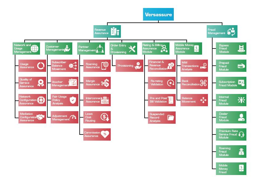 Versassure - Revenue Assurance Modules