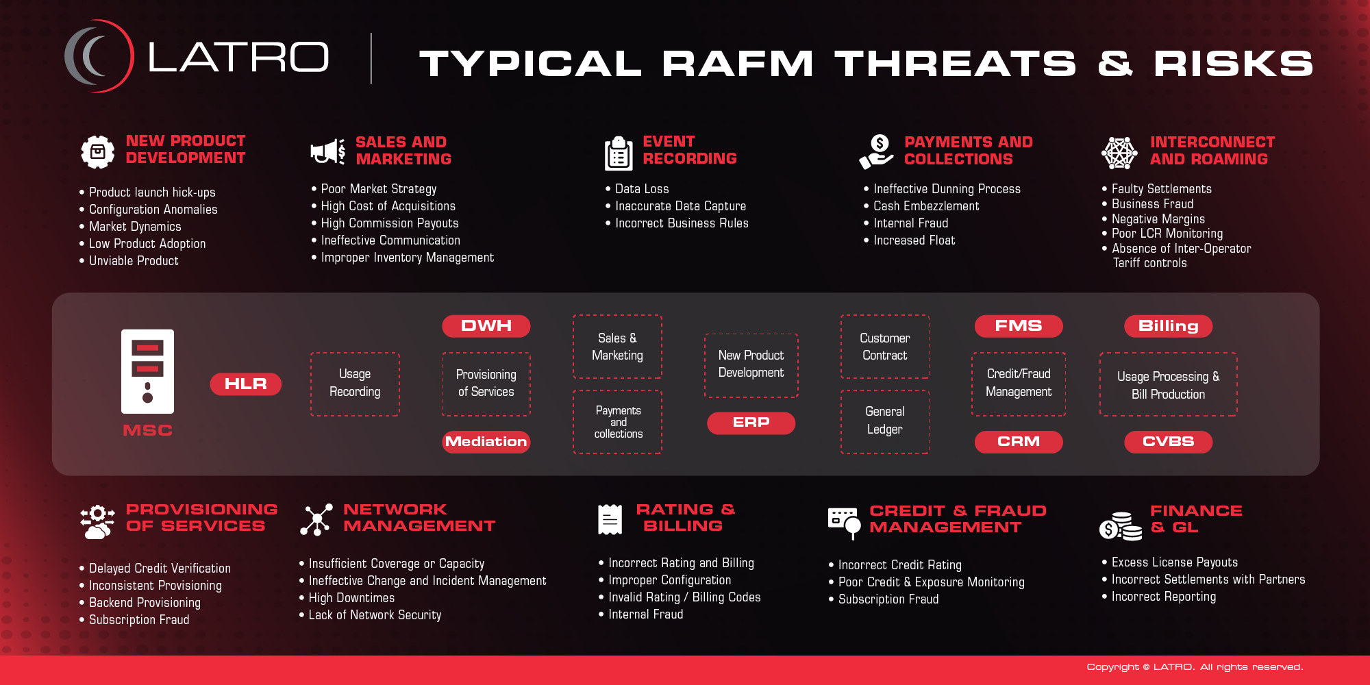 Threats and Risks to RAFM - Revenue Assurance