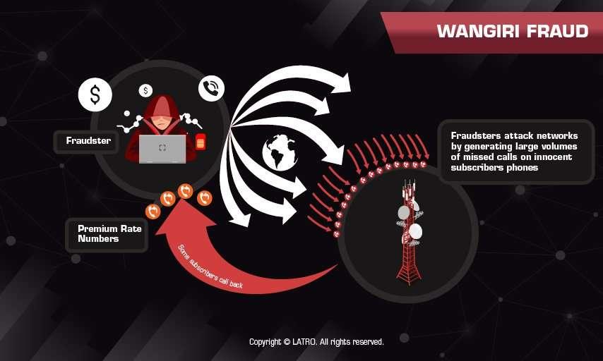 Wangiri Fraud Illustration